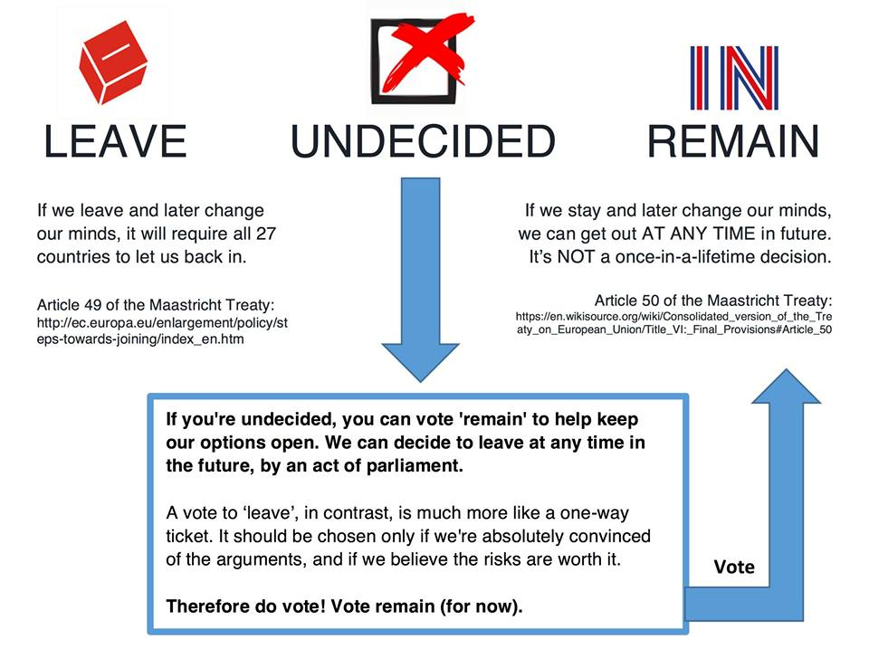 how to vote 'undecided', or if you just don't know or don't feel informed #brexit #VoteRemain #VoteLeave #2ndChance https://t.co/JkuoZk7ajj