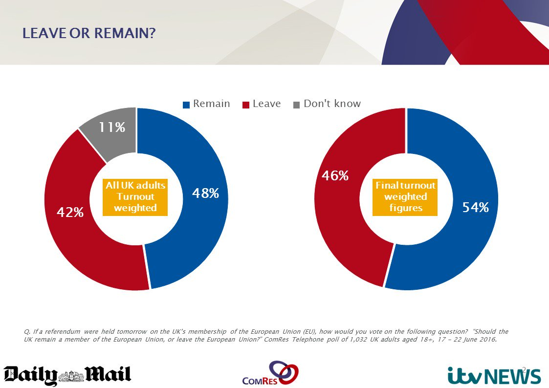 #Remain 48% #Leave 42% DK 11% ComRes for @itvnews and @DailyMailUK https://t.co/Drg3ljDwe1