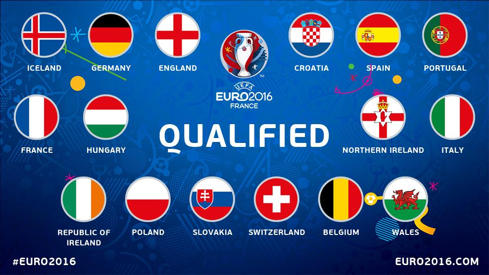 #BEL #ISL #POR and #IRL join #FRA #HUN #GER #ENG #CRO #ESP #NIR #ITA #SUI #POL #SVK #WAL in the #EURO2016 last 16.