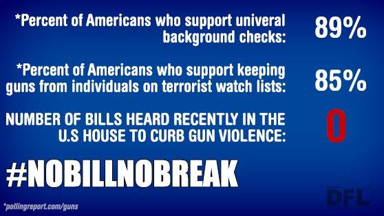 Despite public support, GOP refuse to take the simplest steps to address gun violence. #NoBillNoBreak #holdthefloor https://t.co/REZEEpUabk