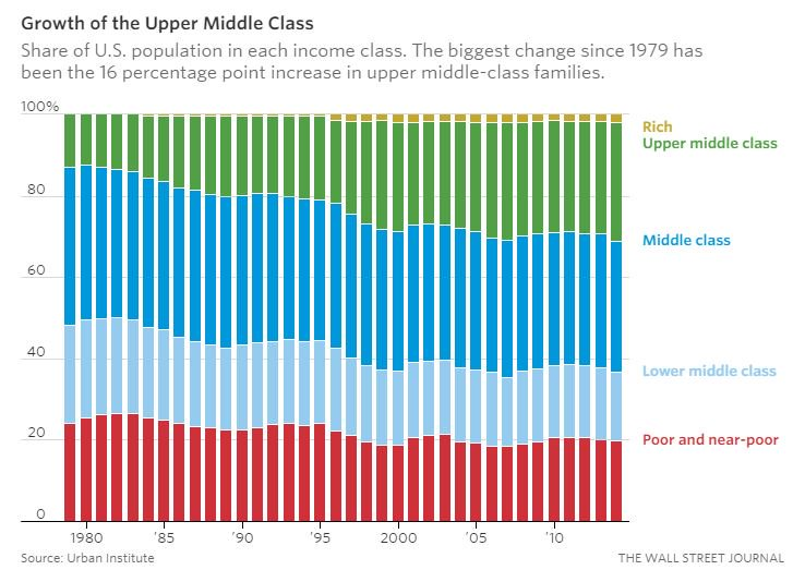 Research shows the number of upper middle class households has more than doubled since 1979 https://t.co/NzLMZqwu4M https://t.co/UbWt5r8SGx