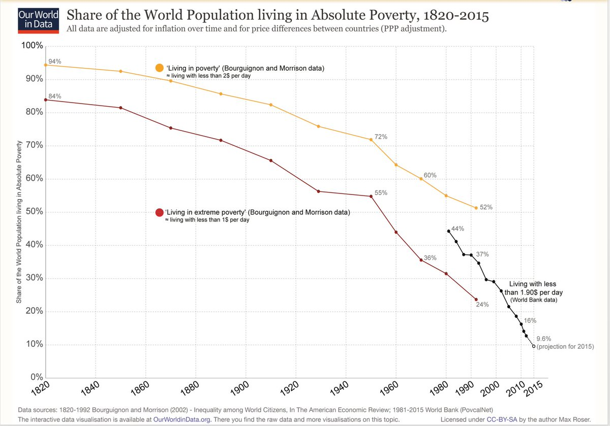 90% of people think poverty is getting worse globally. That's, like, crazy wrong. @MaxCRoser #GreatTransformations https://t.co/wy9DNBLUXF