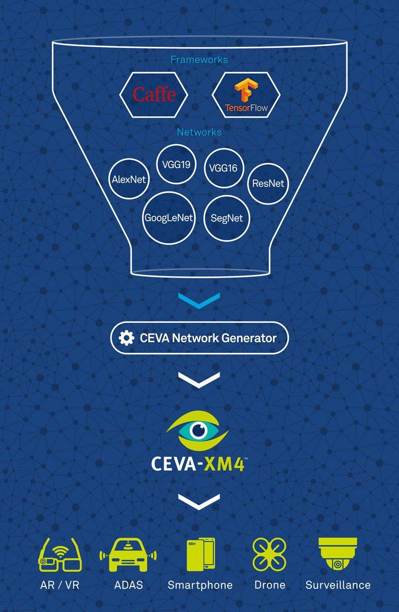 CEVA IP on Twitter: