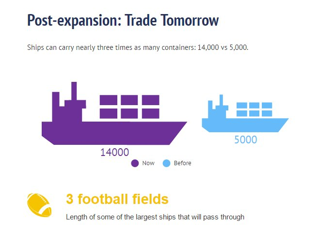 We're gonna need a bigger boat when the Panama Canal expansion opens today. https://t.co/JNghfMZWpY #BeyondtheCanal https://t.co/bW2dzbepd4