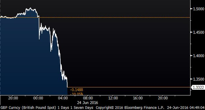 *POUND EXTENDS DECLINE, DROPPING MORE THAN 10% VERSUS DOLLAR  https://t.co/TsjdCBKSqP