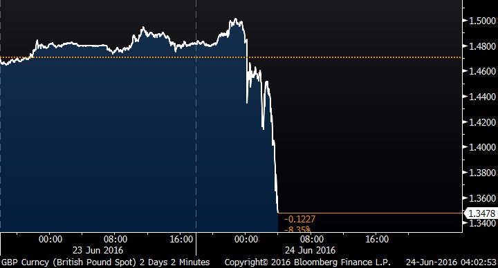 *POUND DROPS BELOW $1.35, REACHING LOWEST LEVEL SINCE 1985   https://t.co/U8bfexM4RG