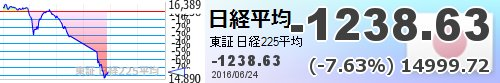 記念写真 【日経平均】-1238.63 (-7.63%) 14999.72 https://t.co/lEV4CiAhv7  https://t.co/DWKlaP3RHS