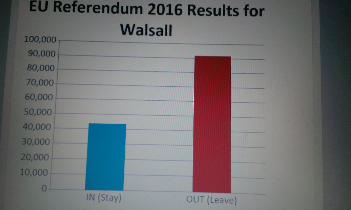 Walsall votes #Brexit https://t.co/ha9QQ9hpeE