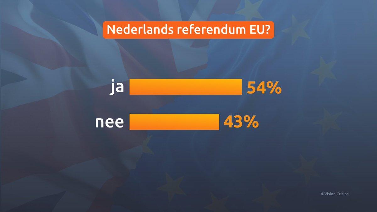 Rutte: 'In NL geen belangstelling voor #nexit referendum'. @eenvandaag peilt wel meerderheid https://t.co/KvQViqZtot https://t.co/uJCl2h5jQW