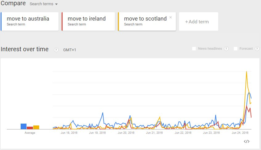 'Move to Scotland' UK searches even higher: https://t.co/iyQpRgOfVn