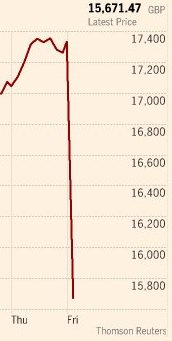 Worst decline of FTSE 250 on record. You don't need to be an economist to know this graph ain't good (h/t FT) #EUref https://t.co/BGADtBwqVk