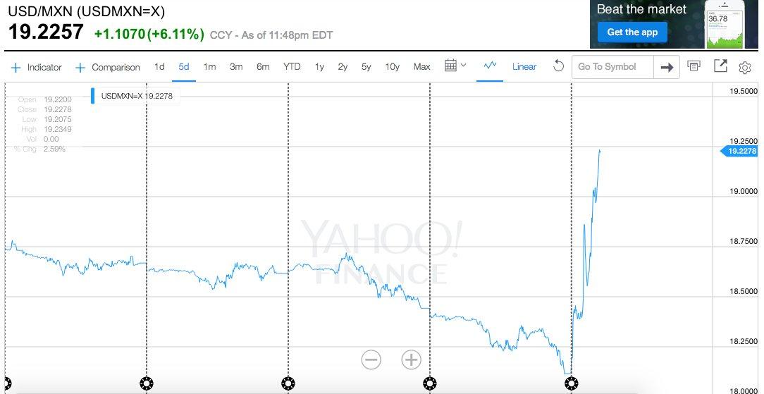 6.18% ha ganado el dólar frente al peso. Va a ser el peor día desde EL PEOR MOMENTO DE LA CRISIS EN 2009. https://t.co/saJ1KSN59s
