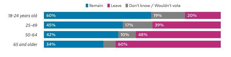 Die Alten wollen ihr altes Land zurück. Die Jungen die EU. #Brexit (Grafik:WSJ)