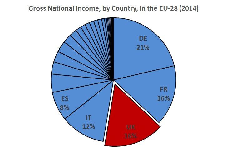 Peso UK en total UE brexit