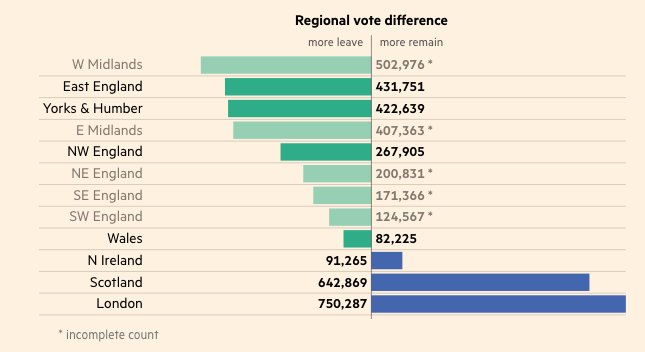 FT graphic showing just how divided we are https://t.co/JUswOl08Xu