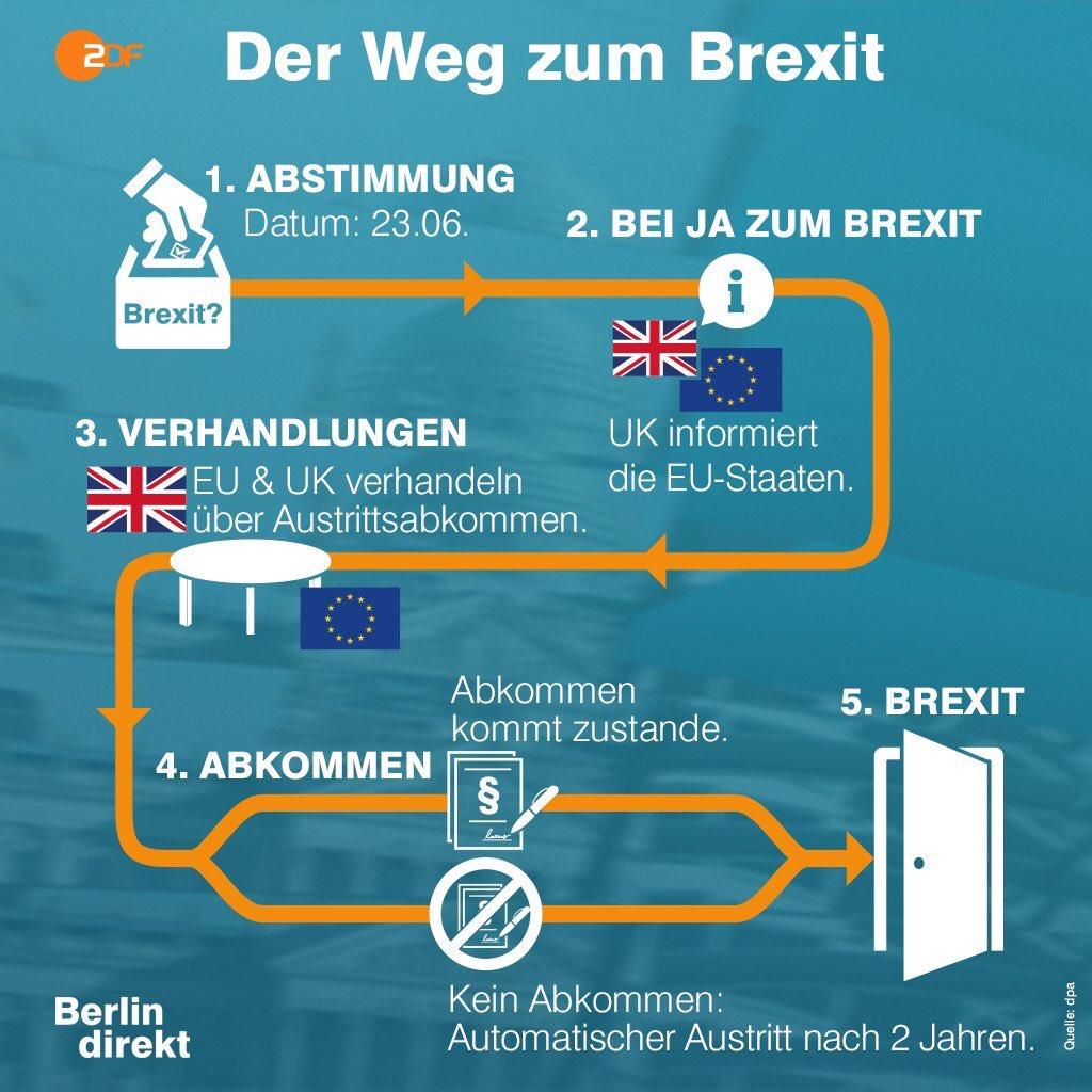 Brexit Zusammenfassung - Was war, was ist und was sein wird!