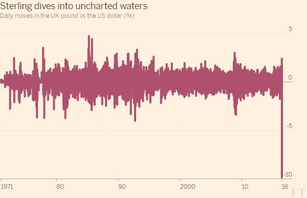 Good morning Britain. This is what happened to your currency while you were asleep. https://t.co/Uzl52XgjA4