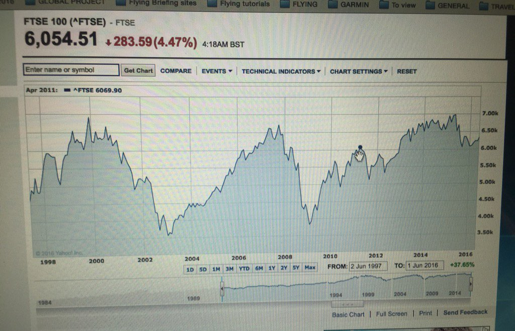 Graph of FTSE since 1997..we are over 6,000... Study it and you'll see only three periods above 6,000 in 20 years https://t.co/jVmTRCmX33