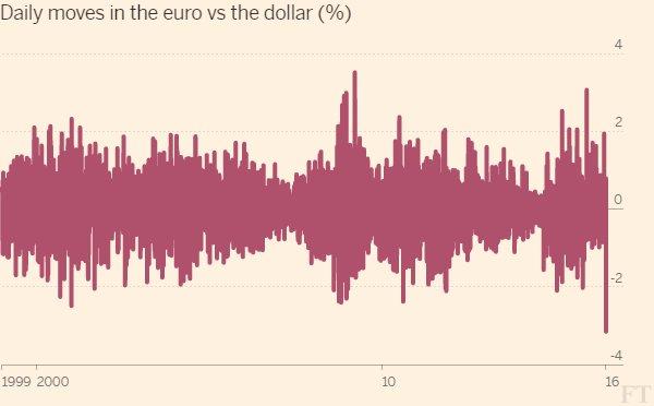 brexit, la mayor volatilidad del euro