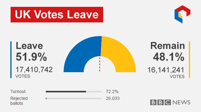 The UK has voted to leave the EU, all the votes are in   https://t.co/m92qRMPV6H #Brexit