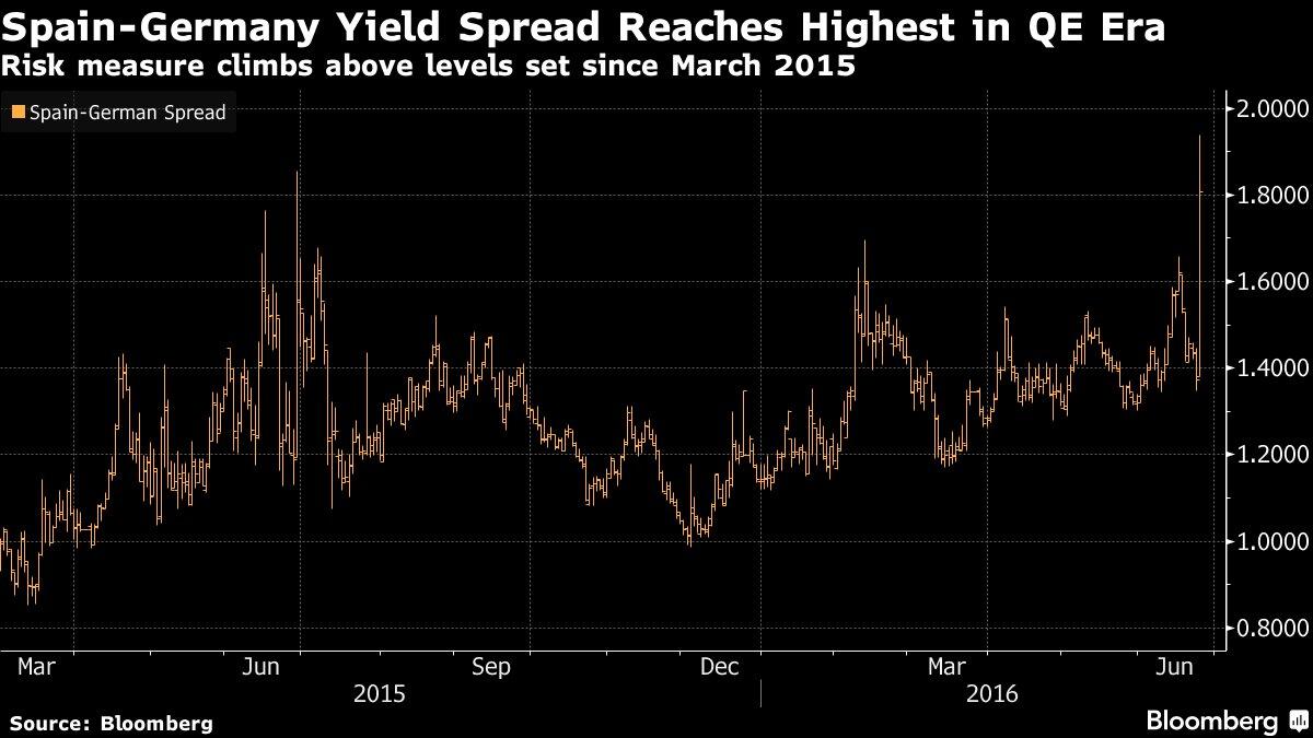 Italian, Spanish bonds tumble as UK #Brexit vote punishes peripherals https://t.co/DuVOb0OV9X via @aragaomarianna