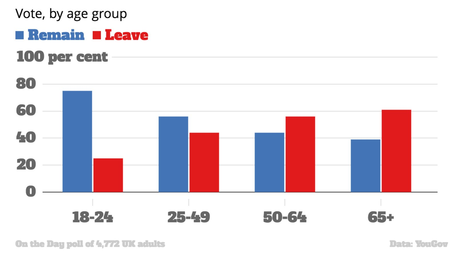 Remain/Leave as a function of voter age.