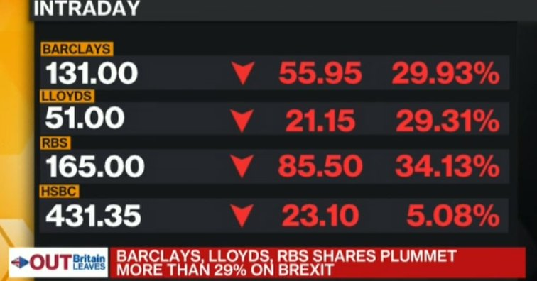 UK banks being trashed on the markets. RBS down 34%, Lloyds & Barclays down 30%.  #brexitrout https://t.co/dfITqJeTh4