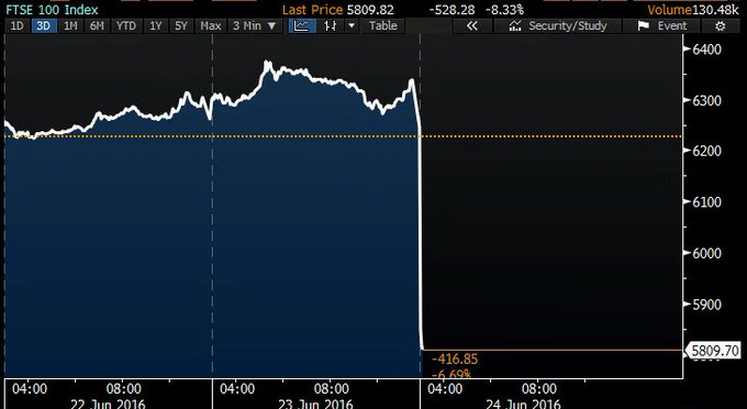 U.K. stocks opens down more than 6 percent after Brexit https://t.co/03kc7yeJZ5