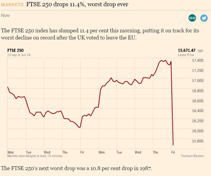 Wow, FTSE down 11.4% - biggest drop on record #Brexit https://t.co/wMScuhwx4U