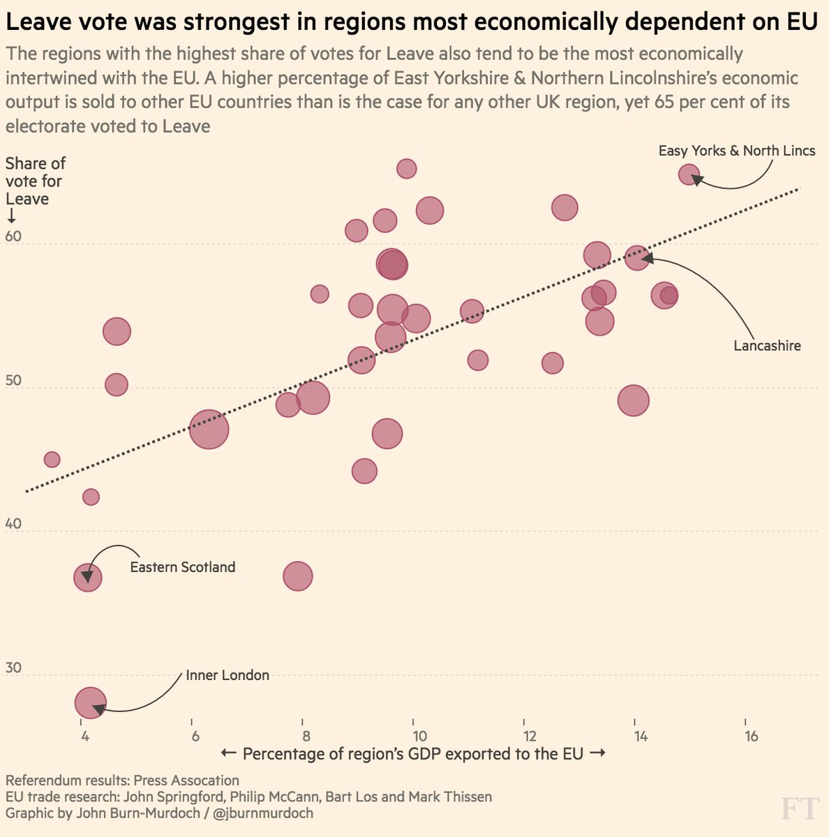 Regions with the biggest votes for Leave are also the most economically dependent on the EU https://t.co/vL2D3SkEIP