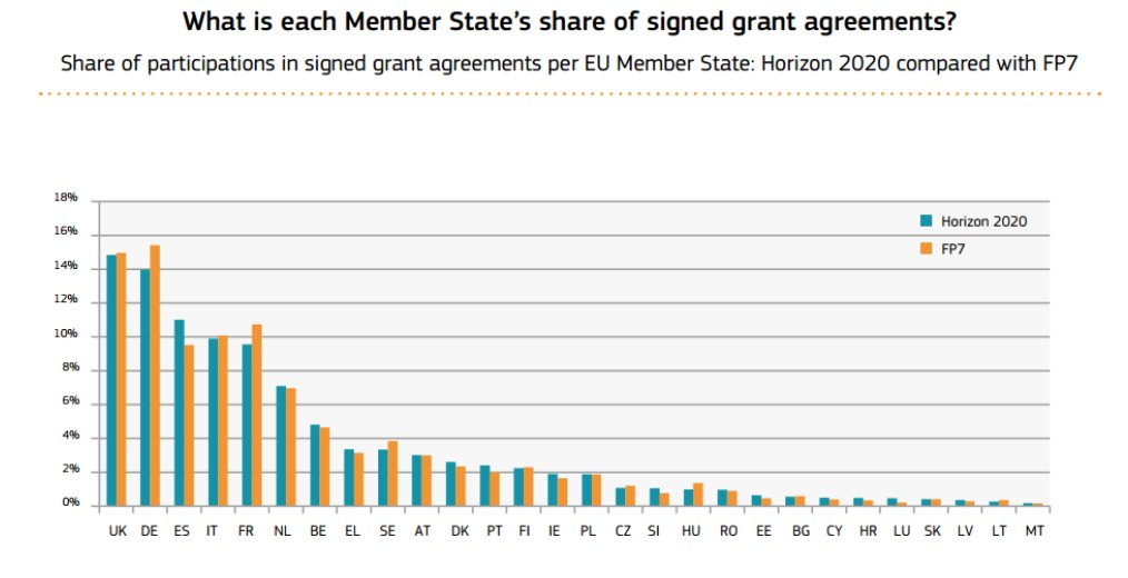 Look at this graph... and weep... as your Horizon 2020/FP7 grants are about to vanish https://t.co/EteLNvNOhV