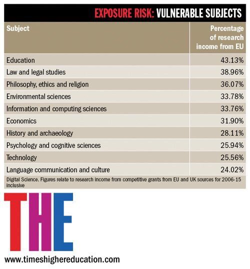 The academic subjects most dependent on EU funding and now facing huge funding cuts... https://t.co/kIFG447y1M