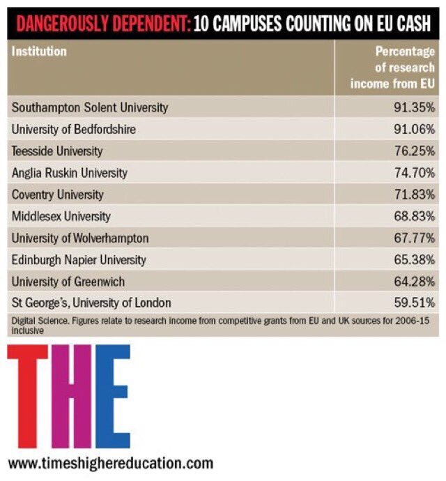 The UK universities most dependent on EU funding and now facing huge cuts #EURefResults https://t.co/GTf5k48Fde