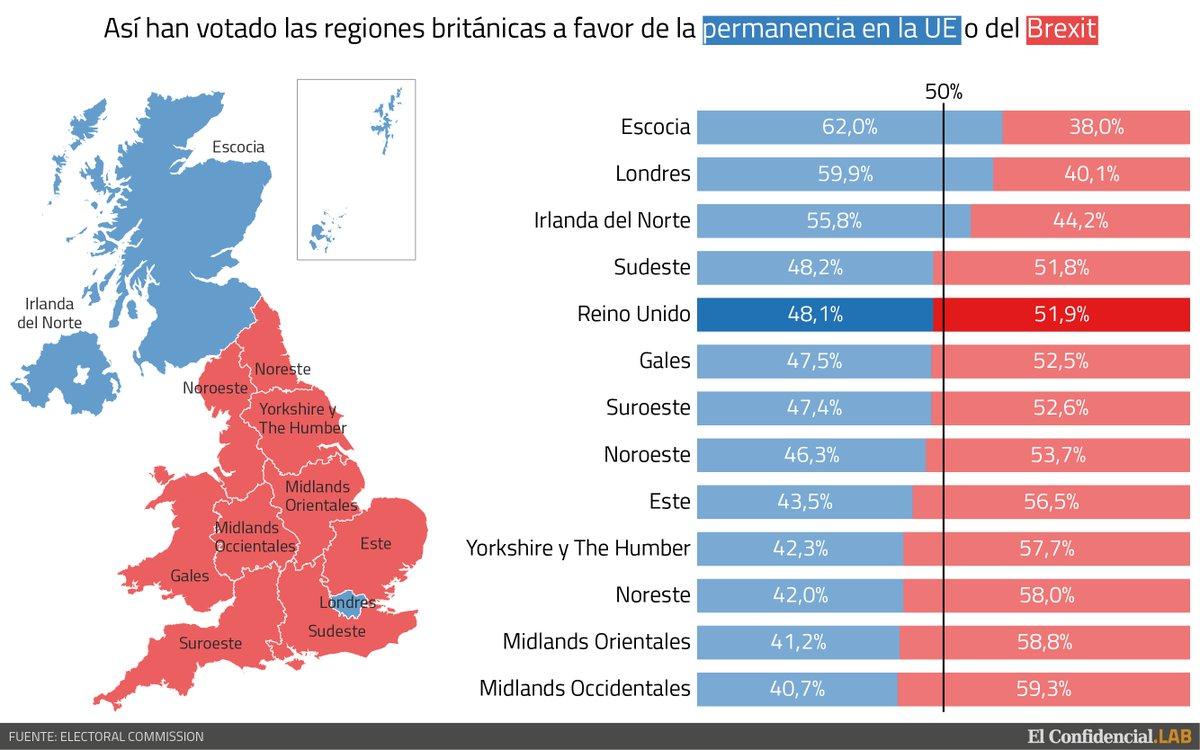 En este gráfico podéis ver cómo han votado las regiones de Reino Unido en el #Brexit https://t.co/fd8NbTpf4q https://t.co/pDAmveXO60