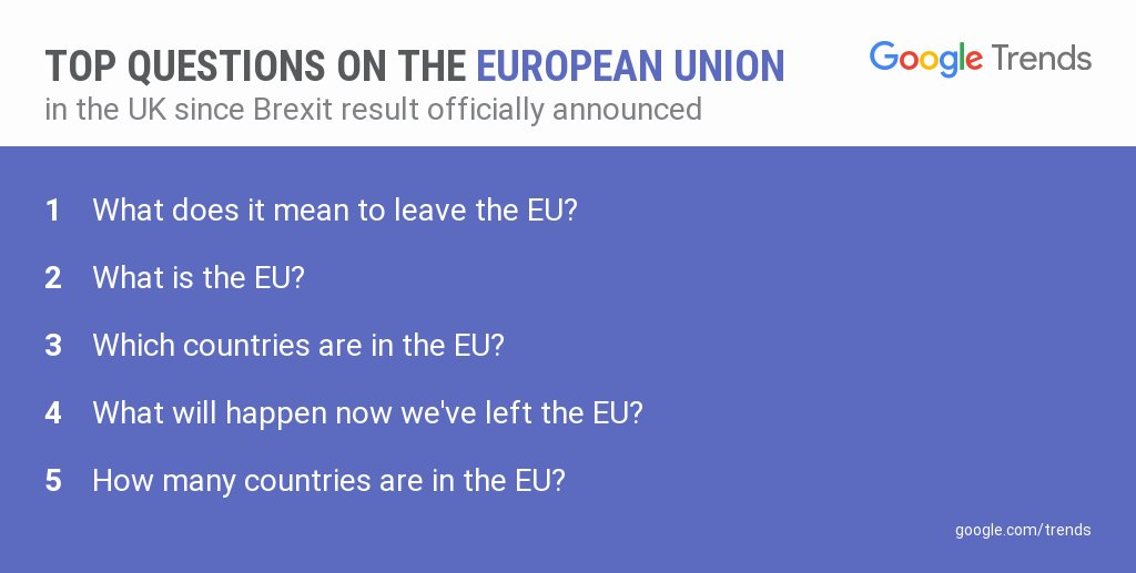 'What is the EU?' is the second top UK question on the EU since the #EURefResults were officially announced