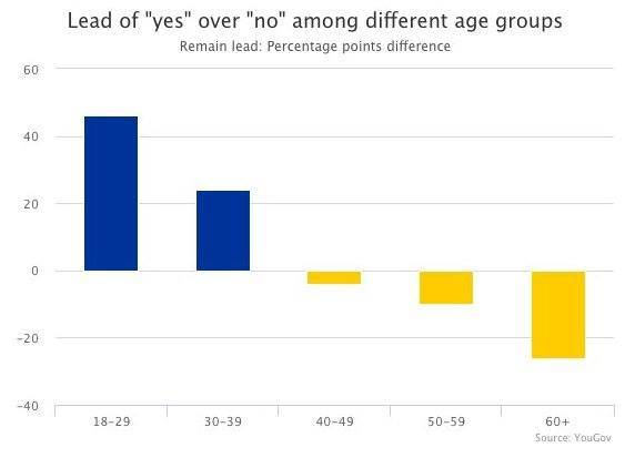 The older generation voted against the future that young people wanted. #EURefResults https://t.co/u2tCSiZUdK