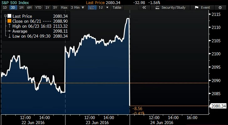 U.S. stock markets fall sharply at the opening bell https://t.co/JxC86DGgyT