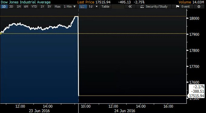 Dow falls 530+ points; S&P 500 off by 2.5 percent; NASDAQ down 3.6 percent  https://t.co/JxC86DGgyT
