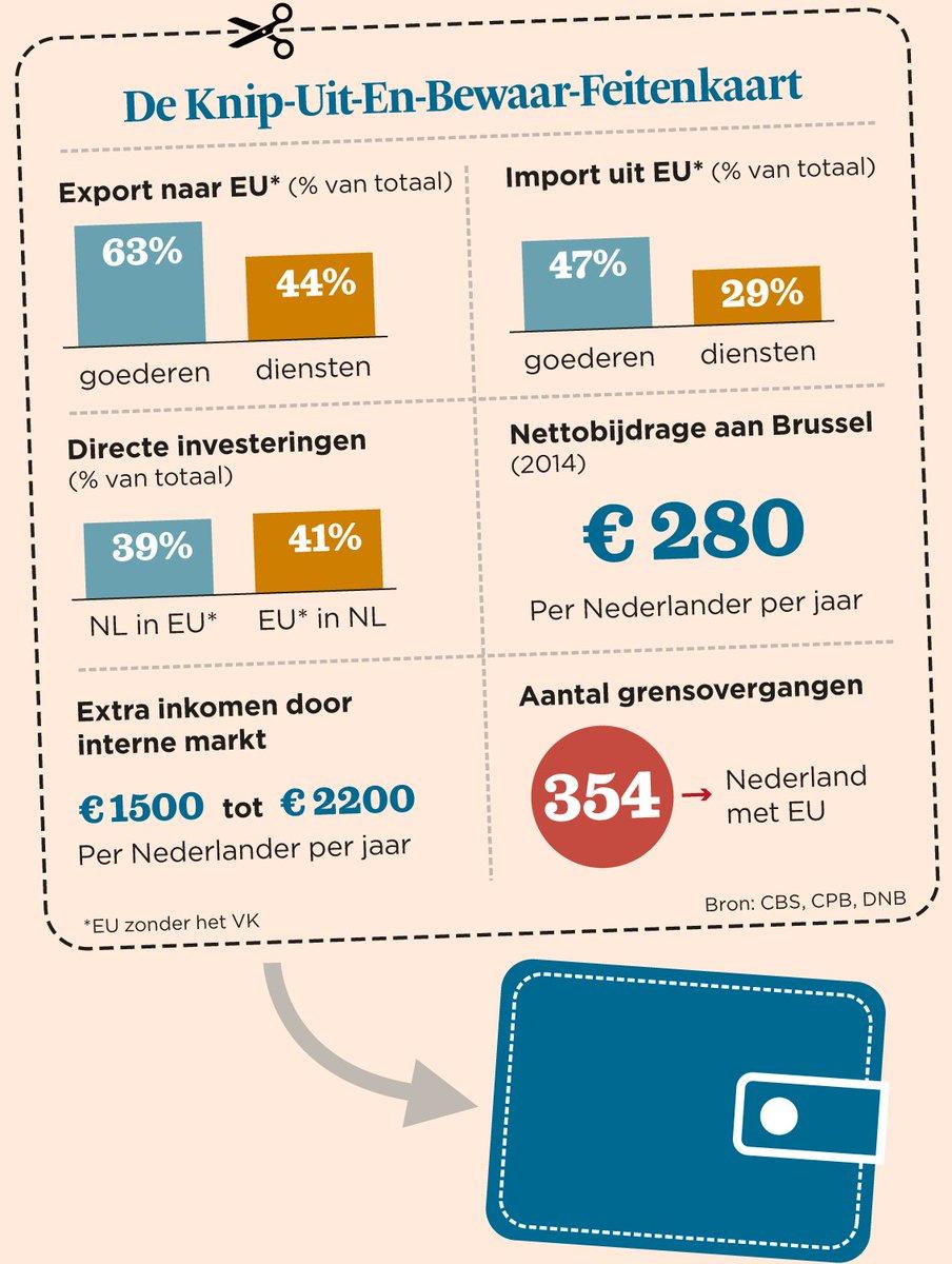 Column Mathijs Bouman   De Knip-Uit-en-Bewaar-Feitenkaart voor al uw #Nexit-discussies https://t.co/BqHIoePJpF https://t.co/TmYJJXrNw9