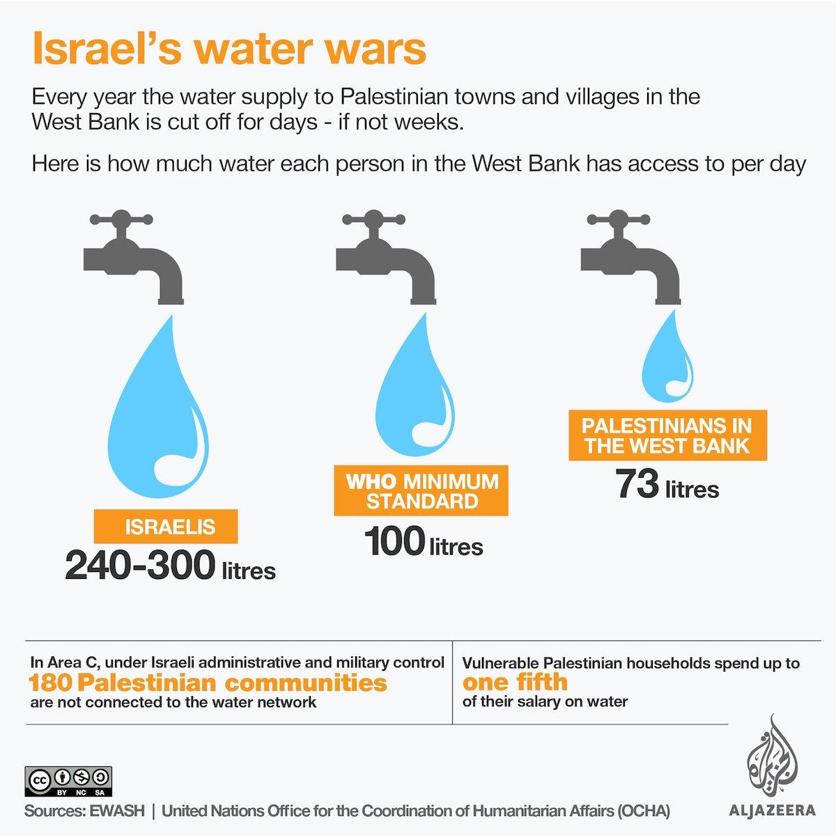 Israel's water cuts: West Bank 'in full crisis mode' @AJENews  https://t.co/8j6GycJJXr https://t.co/l78CmxdB6u