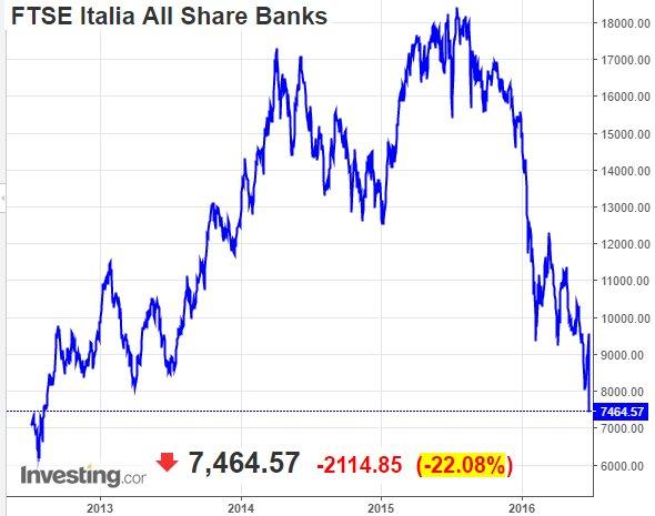 Los bancos italianos se hunden con el Brexit