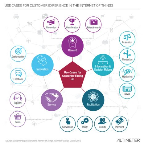 How Brands Can Put IoT Insights To Work For Them