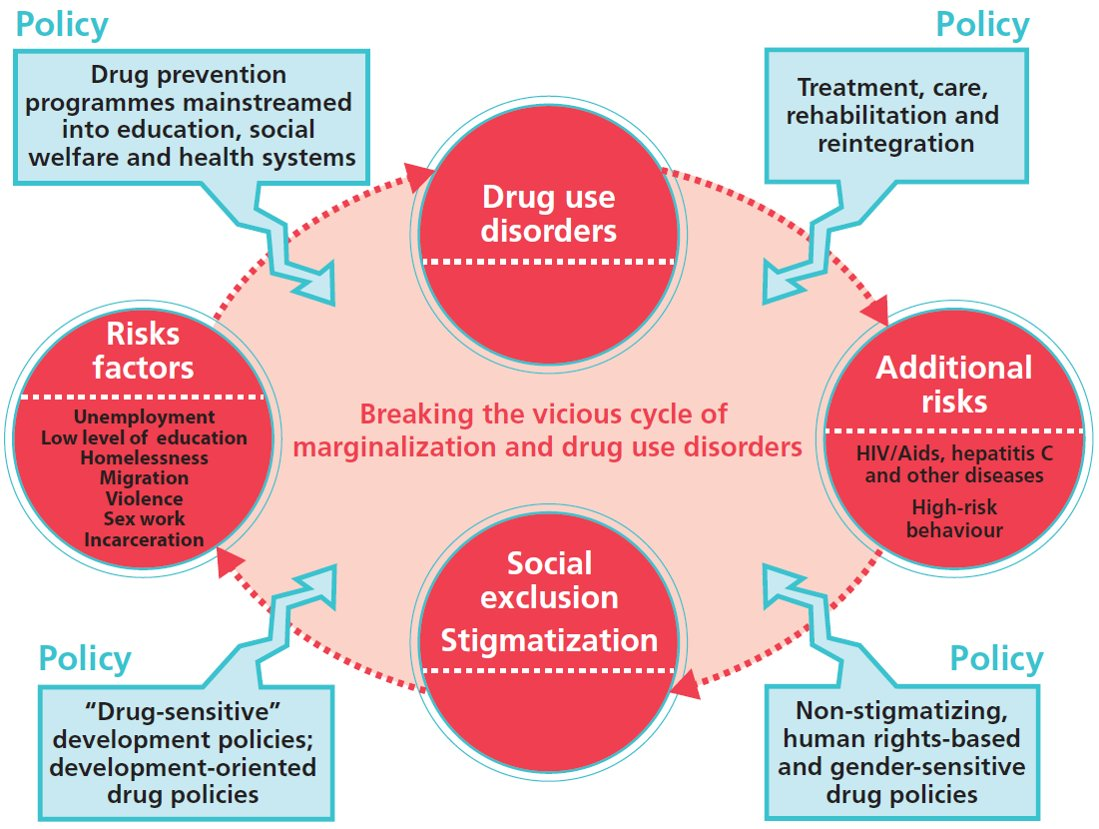 prevention of drug related crimes