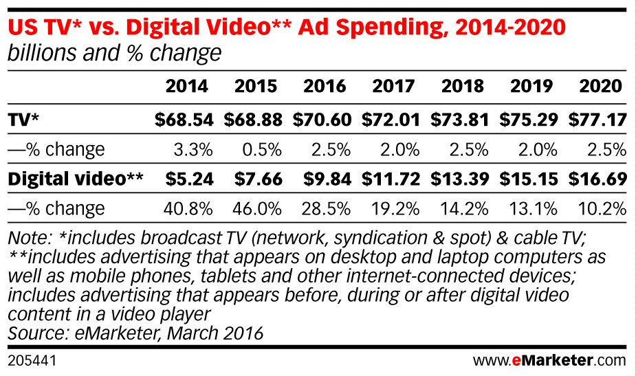 ICYMI: #Digital video #advertising to grow at annual double-digit rates: https://t.co/n1uuf8Z5dM https://t.co/jPME2mqEQk