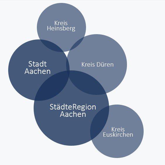 .@digitalHUbac hat Gewonnen! #Aachen und die Städteregion gehören zu den 5 Zentren der Digitalen Wirtschaft NRW https://t.co/Z3b4pPyn18