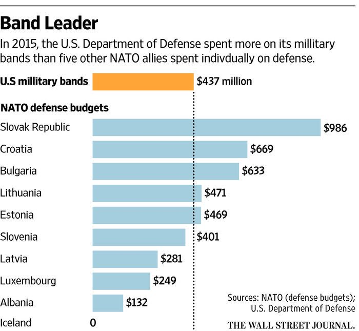 US Military Band spending eclipses the defense budgets of several allies. #NATOSummit https://t.co/bGjNxsoUXW https://t.co/b9RKhGH6dG
