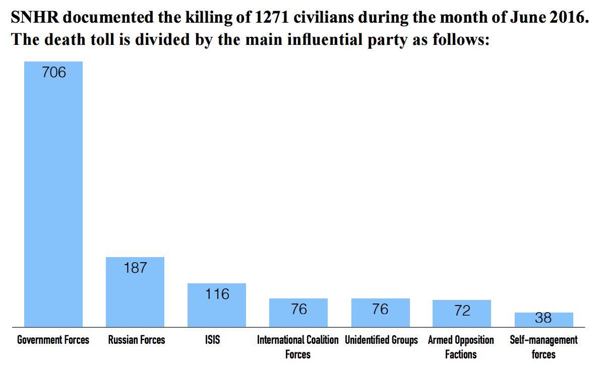 США в очередной раз отвергли любое военное взаимодействие с Россией в Сирии - Цензор.НЕТ 2926