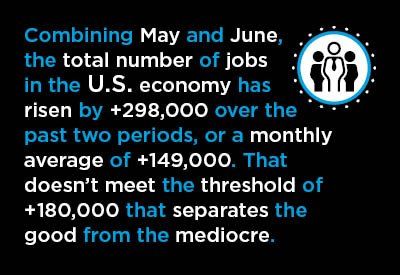 """Huge Jump US #Jobs in June Marred by Revised May"""" https://t.co/wwyQJsd2Ac #economy #construction @ConstructConnx https://t.co/hYpH1GZmb5"""