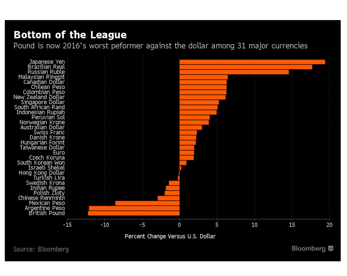 Pound Sterling vs every other major currency this year; now worst performer behind Argentine & Mexican Pesos: HT/BBG