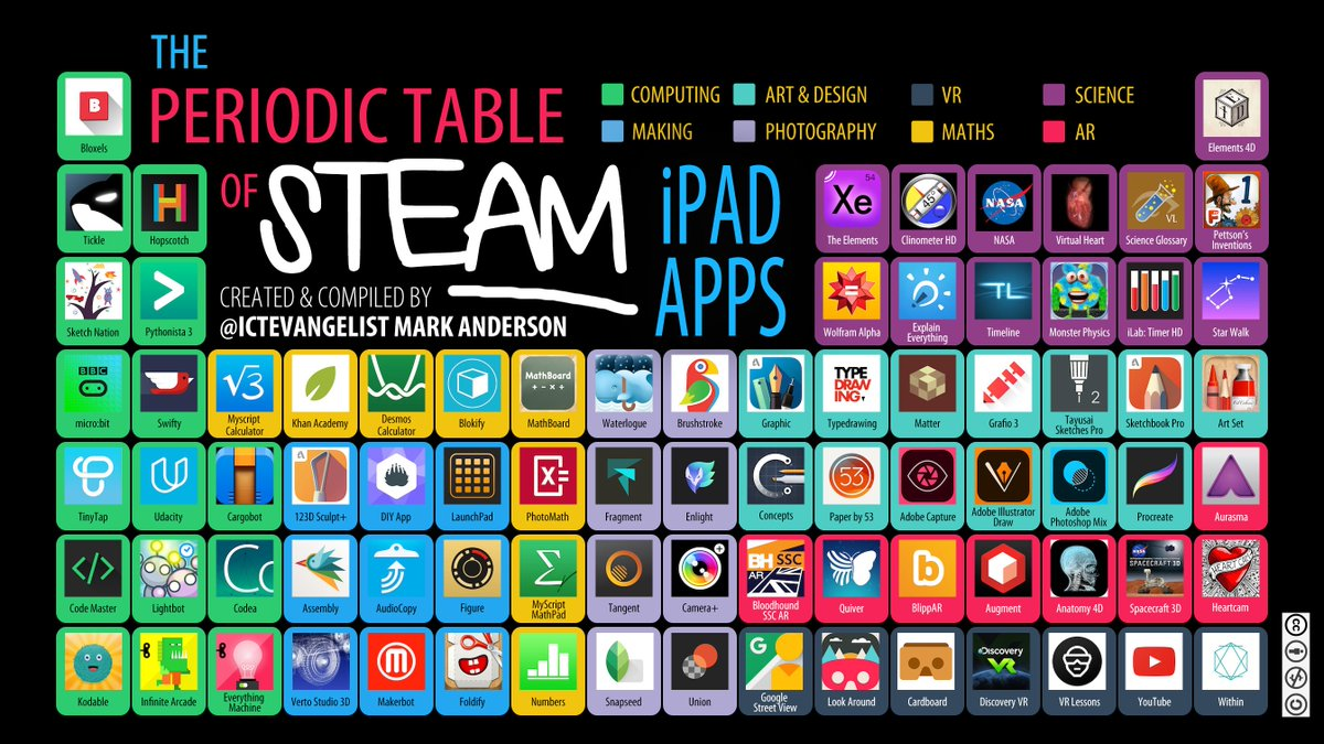 Mark Anderson On Twitter Now Live My Periodic Table Of Steam